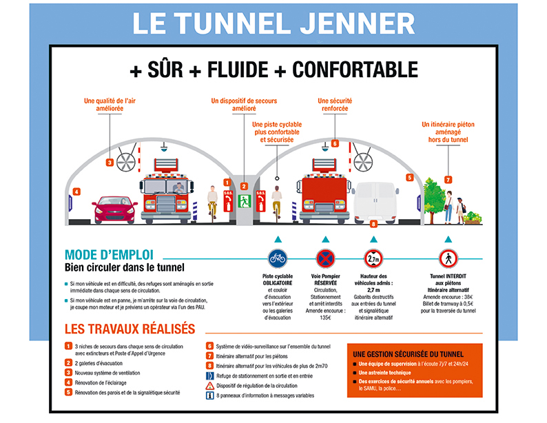 Infographie Tunnel Jenner